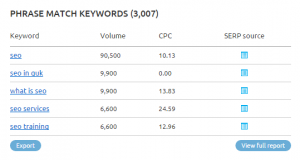 keywords-analysis